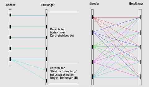 Prinzipskizze einer  Bohrlochradar-Durchstrahlungsmessung (links) und einer Bohrlochradar-Tomographie (rechts)
