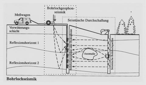 Beispiel für das Messprinzip einer seismischen Bohrlochtomographie