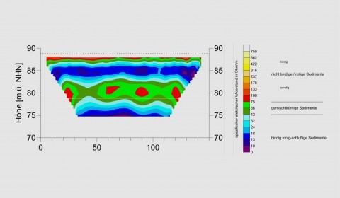 Darstellung der spezifischen Widerstandsverteilung einer 2D geoelektrischen Tomographie